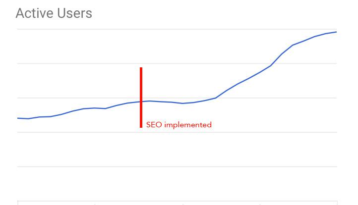 Active user increase